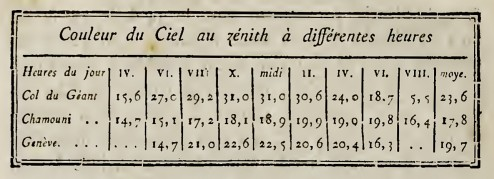 1790 ergebnisse messungen cyanometrie saussure