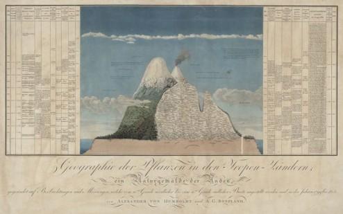 1807 humboldt - geografie der pflanzen in den tropenländern
