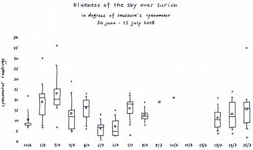 blueness of the sky over zurich 30 june - 15 july 2018 boxplots cs